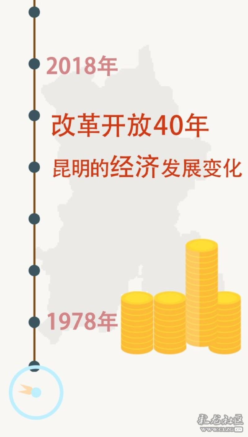 改革开放40年经济总量变化_改革40年变化图片